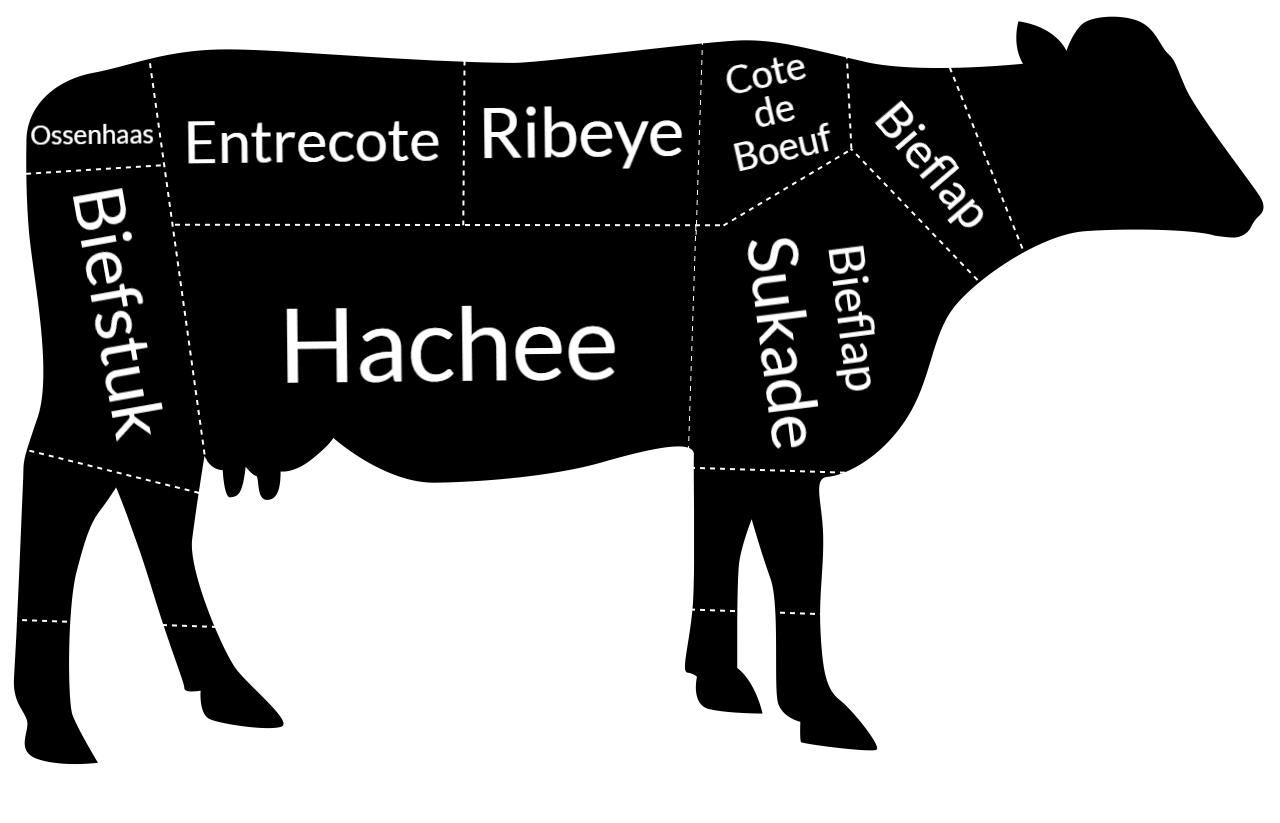 hoeveel biefstuk uit een koe